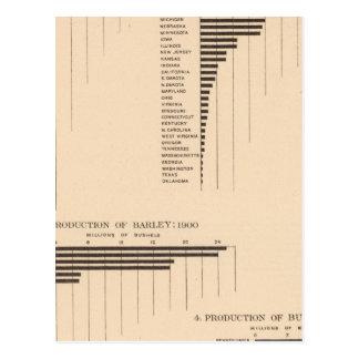 164 Hafer, Roggen, Gerste, Buchweizen 1900 Postkarte