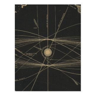 Bahnen der Planeten Postkarte
