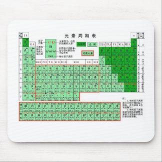Chinesisches Periodensystem der Elemente Mauspad