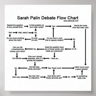 Debatten-Flussdiagramm-Plakat Sarahs Palin Poster