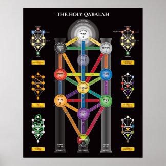 Der heilige Qabalah Baum des Leben-Plakats Posterdruck