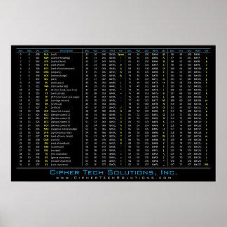 Dez-/HEXE-/OKT/ASCII Tabelle Poster