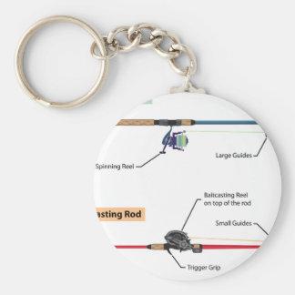 Diagramm der spinnenden Stange und des baitcasting Schlüsselanhänger