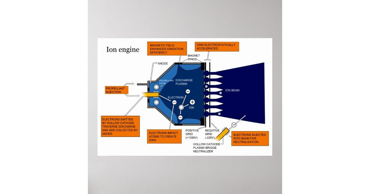 Diagramm eines Ionenantrieb-Systems-Motors Poster | Zazzle