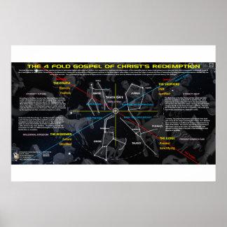 Die 4 kosmischen Evangelium-Motive Poster