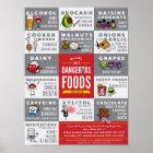 Die gefährlichsten Nahrungsmittel der Welt für Poster
