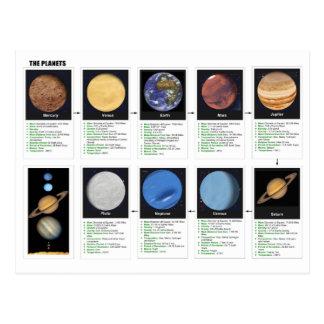Die Planeten Postkarte
