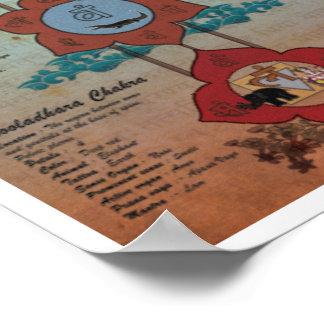 Die sieben Chakras Poster