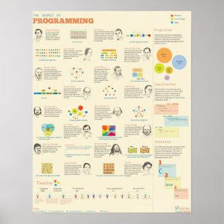 Die Welt der Programmierung Plakate