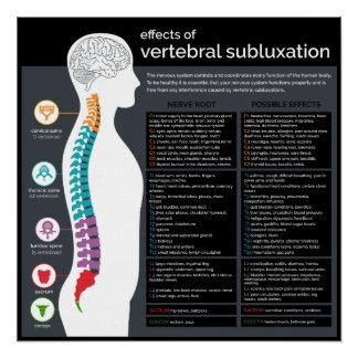 Effekte der vertebralen Subluxations-Chiropraktik Poster