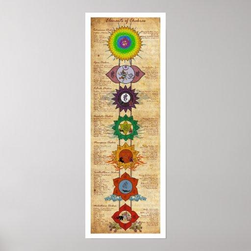 Elemente von Chakras Plakat