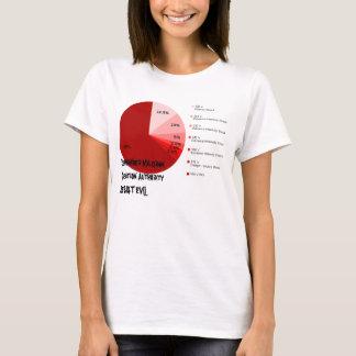 Erinnern Sie sich an Milgram Fragen-Berechtigung, T-Shirt