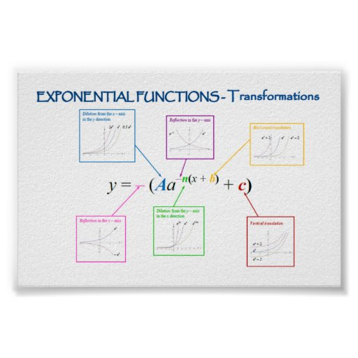 Exponentialfunktions-Exponentialfunktions-Umwandlu Poster