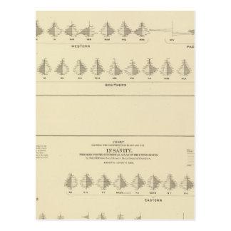 Geisteskrankheit, statistische US-Lithographie Postkarte