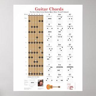 Gitarre Akkorde und Fretboard mit bedeutendem Anme Plakat