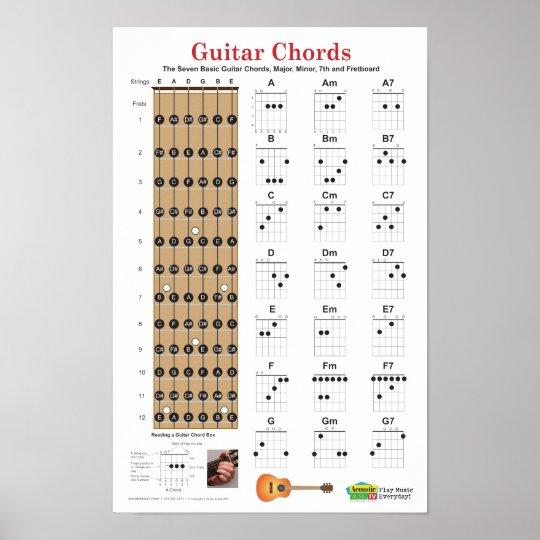 Gitarren Akkorde Und Fretboard Plakat