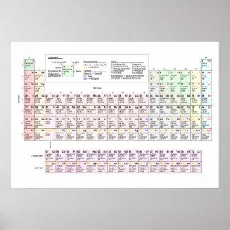 Großes Periodensystem der Elemente auf Deutsch Poster