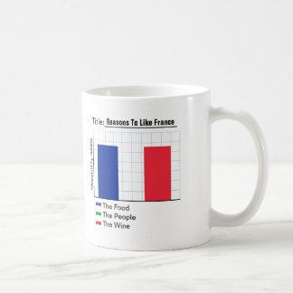 Gründe, Frankreich-Diagramm zu mögen Kaffeetasse