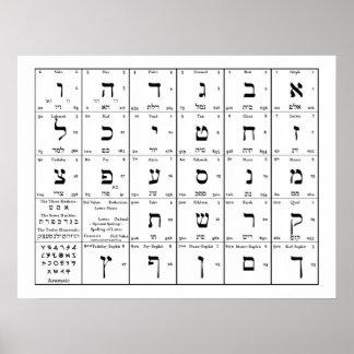 Hebräisches Alphabet beschriftet Diagramm Poster