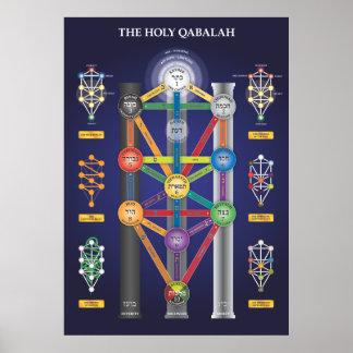 Heiliger Qabalah Baum des Lebenplakats Poster
