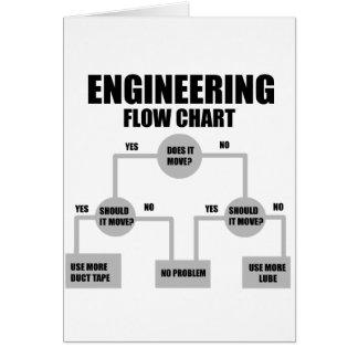 Ingenieure Flussdiagramm Karte