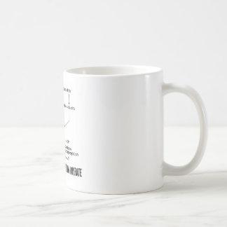 Ist hier ein Diagramm von, wie ich funktioniere Kaffeetasse
