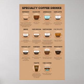 Kaffee-Cocktail-Rezept-Plakat Poster
