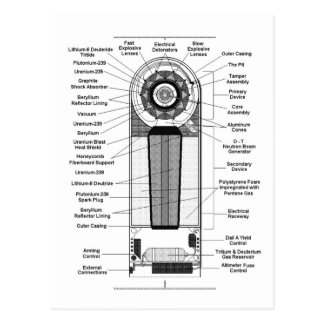 Kitsch-Vintages Diagramm machen eine Atombombe zu Postkarte