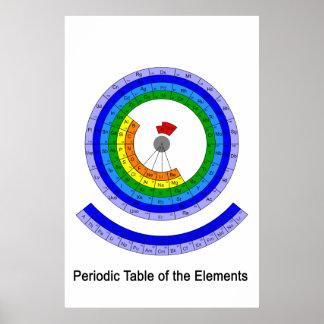 KreisPeriodensystem der Elemente Poster