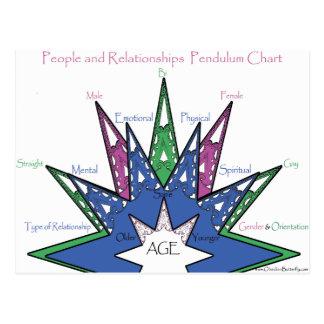Leute-und Beziehungens-Pendel-Diagramm Postkarte
