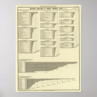 lithographiertes Diagramm stellt in den Städten he Poster