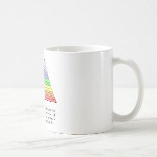 Maslows Hierarchie des Bedarfs Kaffeetasse