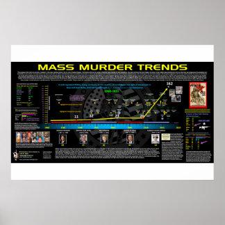 Massenmord-Trends - USA Poster