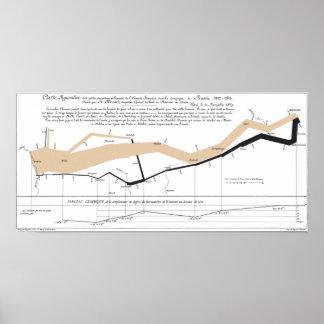 Minards Fluss-Karte Plakatdrucke