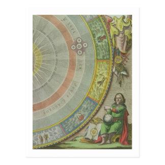 Nikolaus Kopernikus (1473-1543), Detail von einer Postkarte