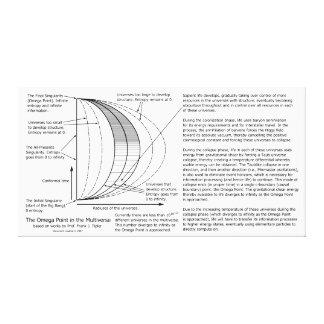 Omega-Punkt Multiverse Diagramm Galerie Falt Leinwand