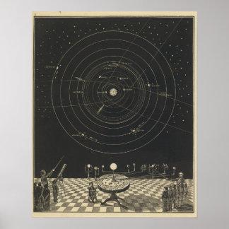 Orrery, Sonnensystem Poster