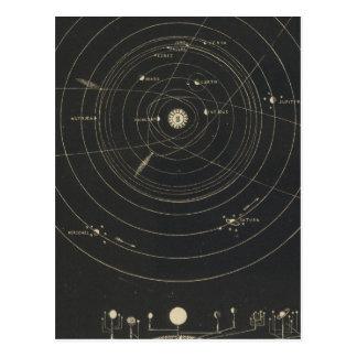 Orrery, Sonnensystem Postkarte