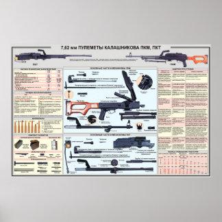 pädagogische Plakate - PK-Maschinengewehr