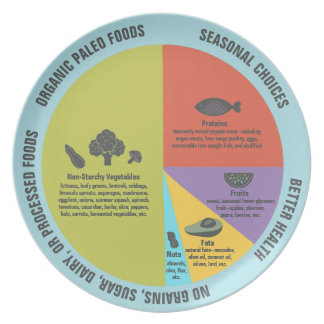 Paleo Diät-gesunde Essenteil-Kontrolle Teller