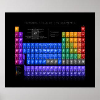 Periodensystem der Elemente - Detail - Schwarzes Poster
