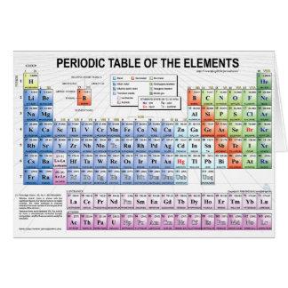Periodensystem der Elemente Karte