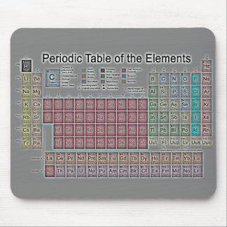 Periodensystem der Elemente Mauspads