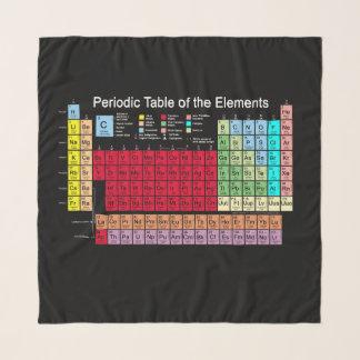 Periodensystem der Elemente Schal