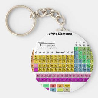 Periodensystem der Elemente Schlüsselanhänger