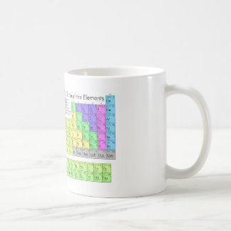 Periodensystem der Elemente Tee Tassen
