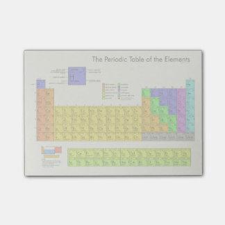 Periodensystem der Elemente wissenschaftlich Post-it Klebezettel