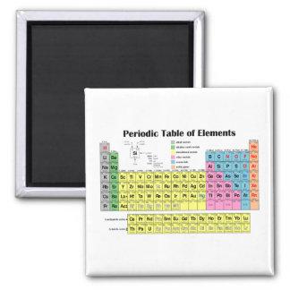 Periodensystem des Element-Magneten Quadratischer Magnet