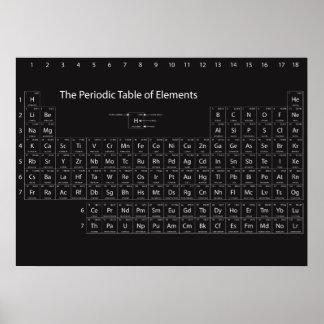 Periodensystem des Element-Wand-Plakats Poster