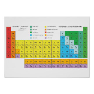Periodensystem-Wandplakat Poster